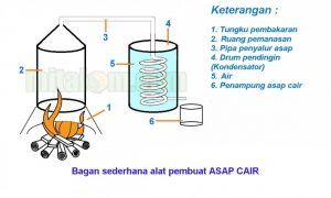 Diagram Alat Pembuat Asap Cair Sederhana