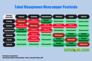 Tabel Manajemen Cara Mencampur Pestisida